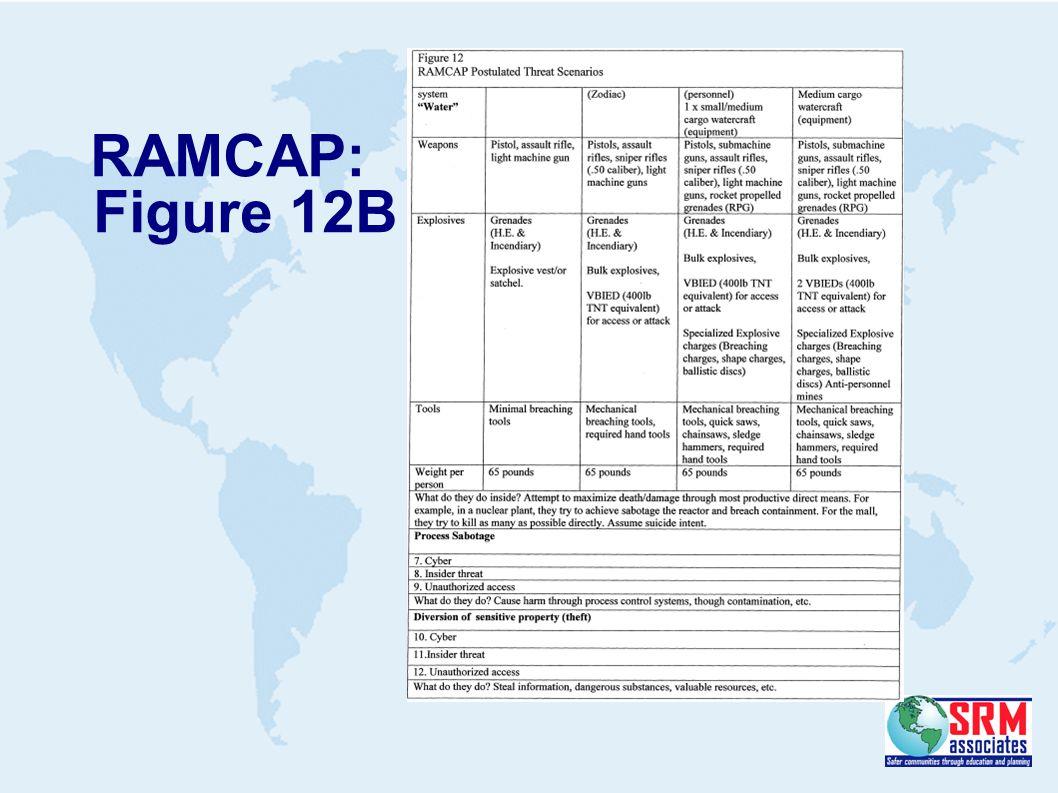 RAMCAP: Figure 12B