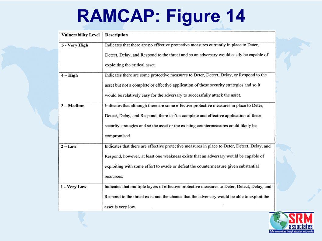 RAMCAP: Figure 14