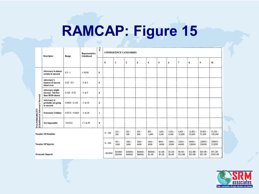 RAMCAP: Figure 15