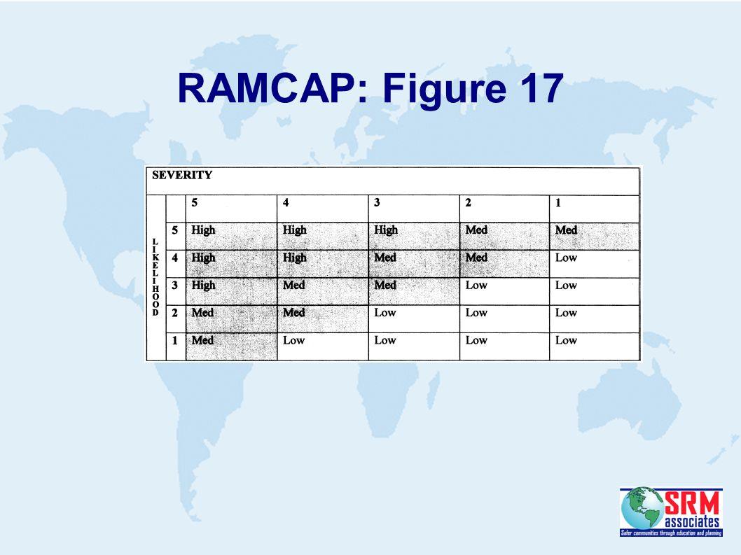 RAMCAP: Figure 17