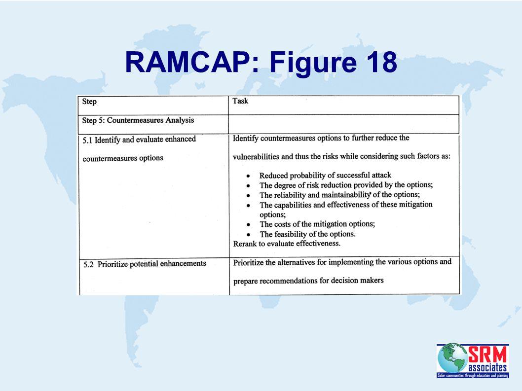 RAMCAP: Figure 18