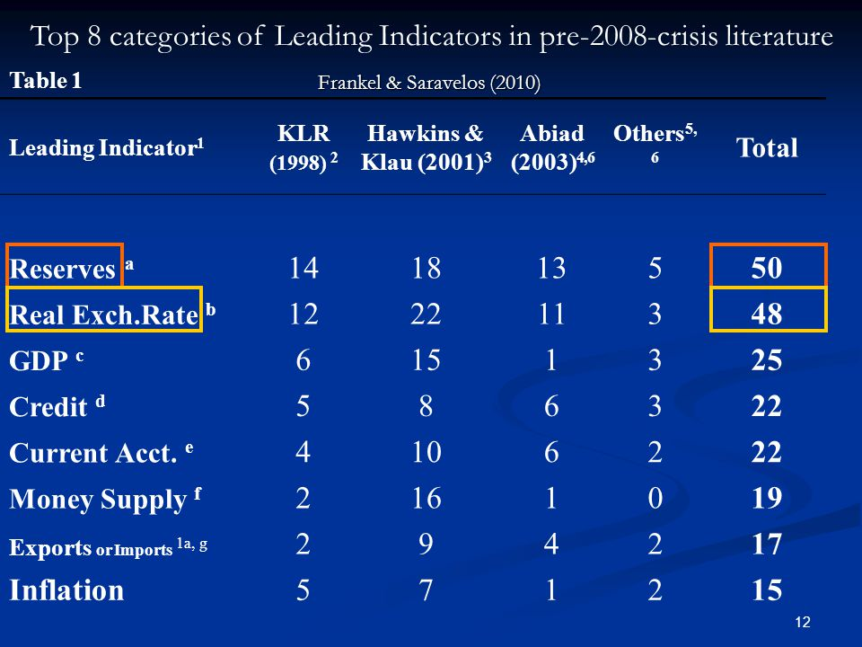 12 Table 1 Leading Indicator 1 KLR (1998) 2 Hawkins & Klau (2001) 3 Abiad (2003) 4,6 Others 5, 6 Total Reserves a 141813550 Real Exch.Rate b 122211348 GDP c 6151325 Credit d 586322 Current Acct.