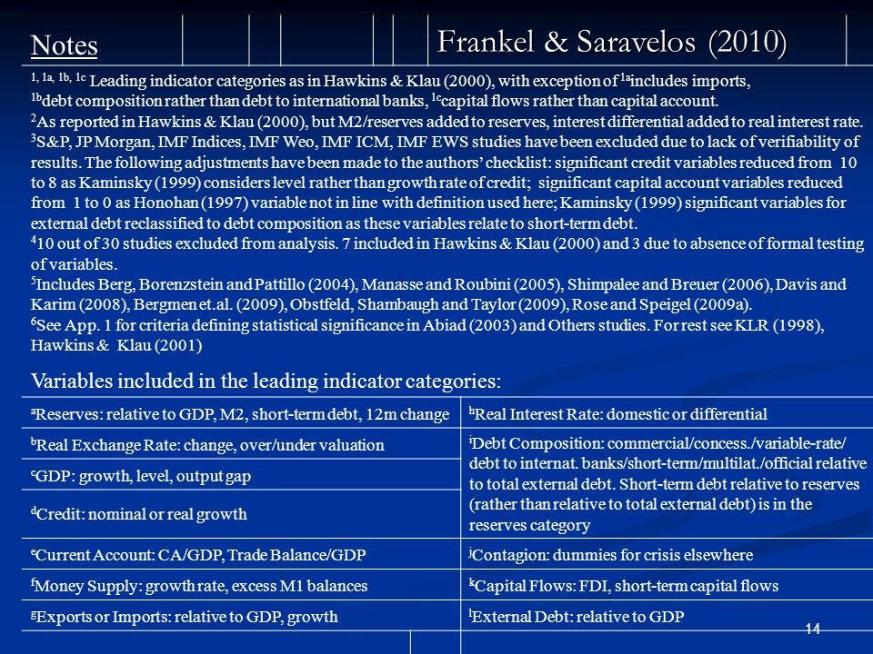 14 Notes Frankel & Saravelos (2010) 1, 1a, 1b, 1c Leading indicator categories as in Hawkins & Klau (2000), with exception of 1a includes imports, 1b debt composition rather than debt to international banks, 1c capital flows rather than capital account.