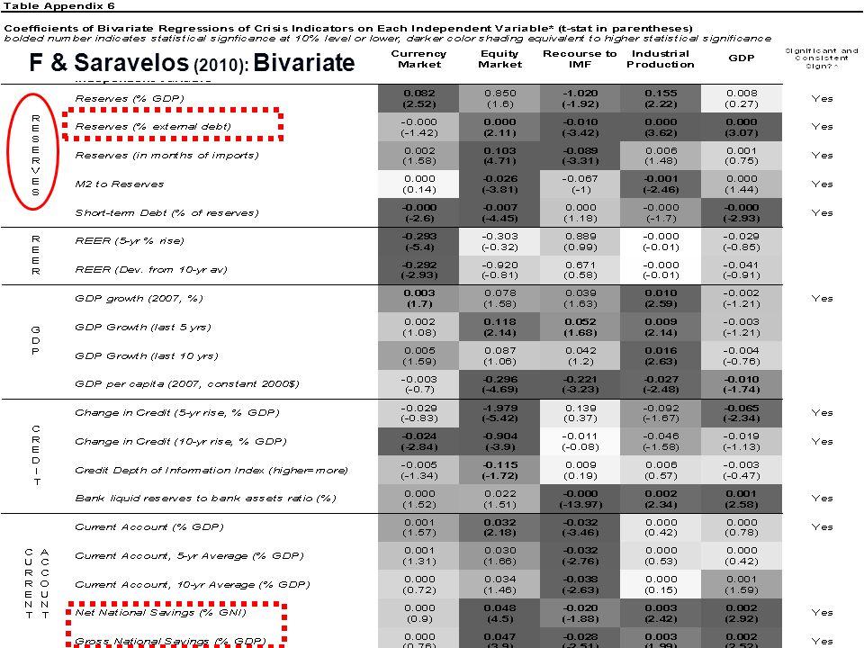 20 F & Saravelos (2010): Bivariate