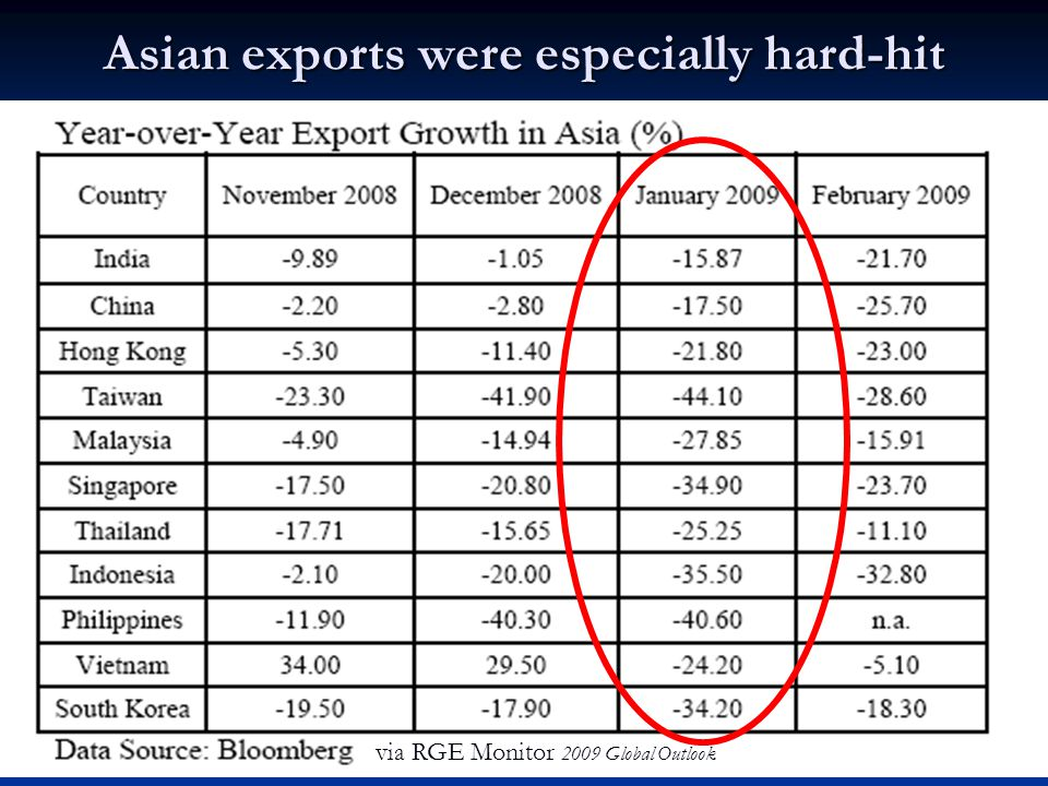 27 Asian exports were especially hard-hit via RGE Monitor 2009 Global Outlook