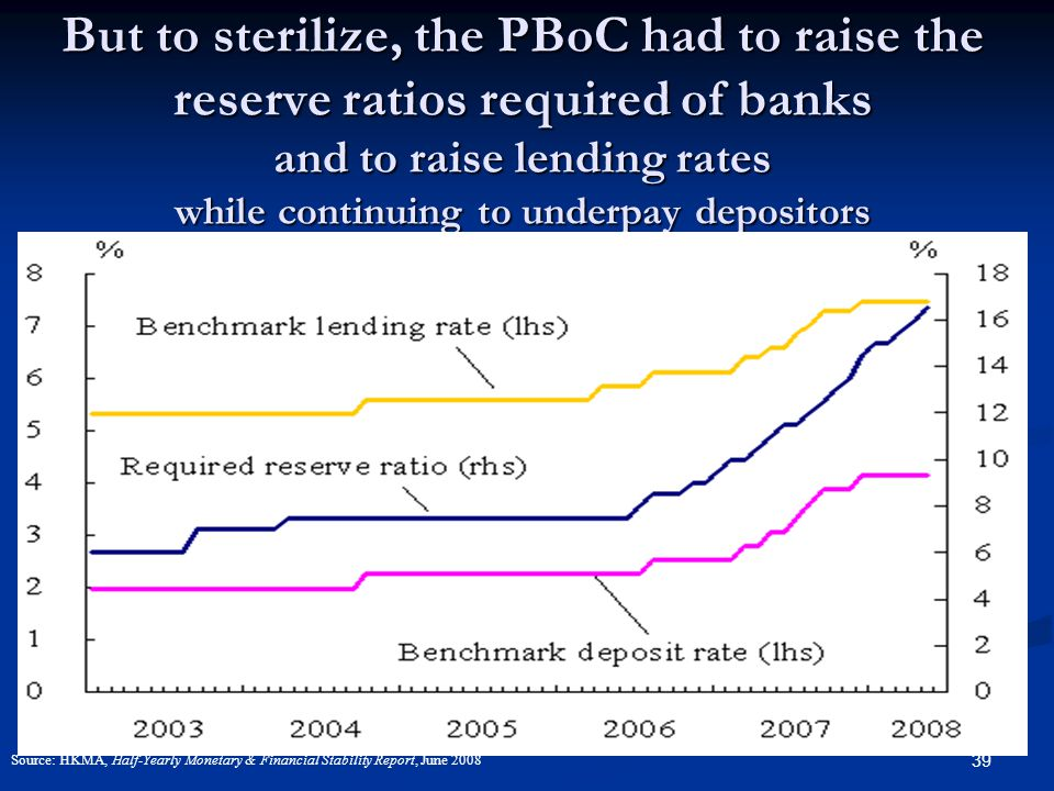39 But to sterilize, the PBoC had to raise the reserve ratios required of banks and to raise lending rates while continuing to underpay depositors Source: HKMA, Half-Yearly Monetary & Financial Stability Report, June 2008