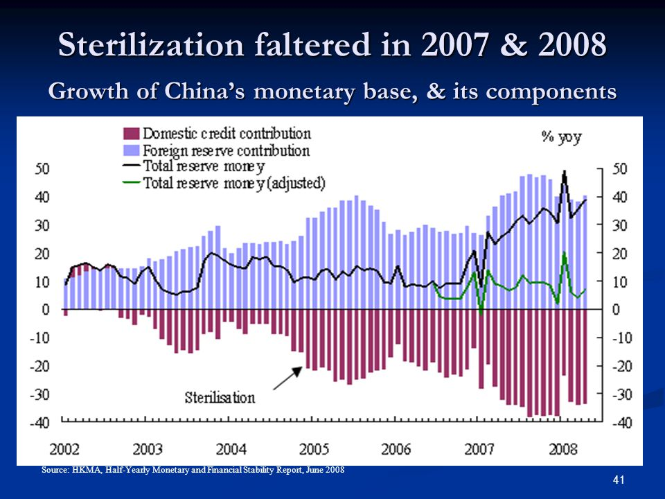 41 Sterilization faltered in 2007 & 2008 Growth of China's monetary base, & its components Source: HKMA, Half-Yearly Monetary and Financial Stability Report, June 2008