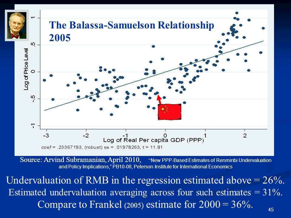 45 Source: Arvind Subramanian, April 2010, New PPP-Based Estimates of Renminbi Undervaluation and Policy Implications, PB10-08, Peterson Institute for International Economics Undervaluation of RMB in the regression estimated above = 26%.