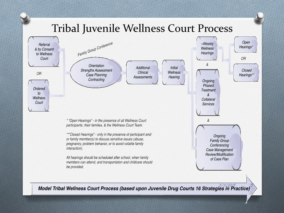 How Juvenile Drug Courts Are Different From Adult Drug Courts O Youth are seldom addicted to alcohol and drugs but they use O Youth use for vastly different reasons than do adults O Youth are still developing cognitive, social, and emotional skills O Family members, peers, schools, and community relationships significantly influence development O Juvenile Drug Courts must shift focus from a single participant to the entire family O Youth are required to abide by laws specific to them (e.g., school attendance) O Juvenile Drug Courts will need to … O Develop motivational strategies specific to adolescents O Counteract negative influence of peers, gangs, and family members O Address the needs of the family O Comply with confidentiality requirements while sharing information O Respond to developmental challenges that occur while juveniles are under the court's jurisdiction 5/11/2015 6