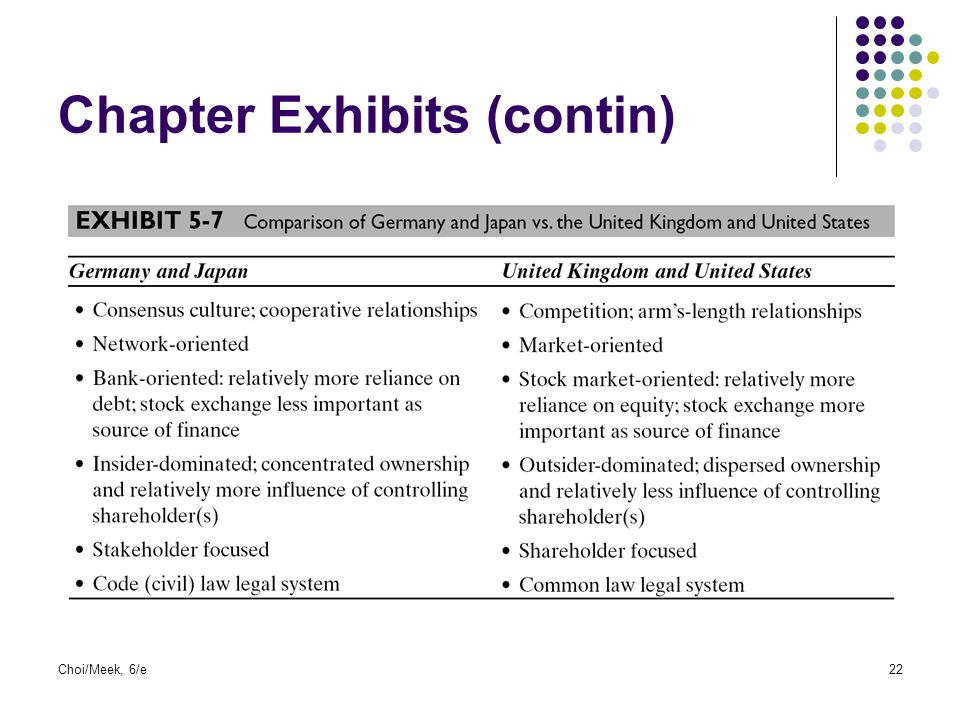 Choi/Meek, 6/e22 Chapter Exhibits (contin)