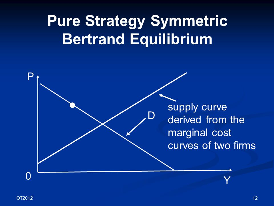 OT2012 12 Pure Strategy Symmetric Bertrand Equilibrium P Y D 0 supply curve derived from the marginal cost curves of two firms