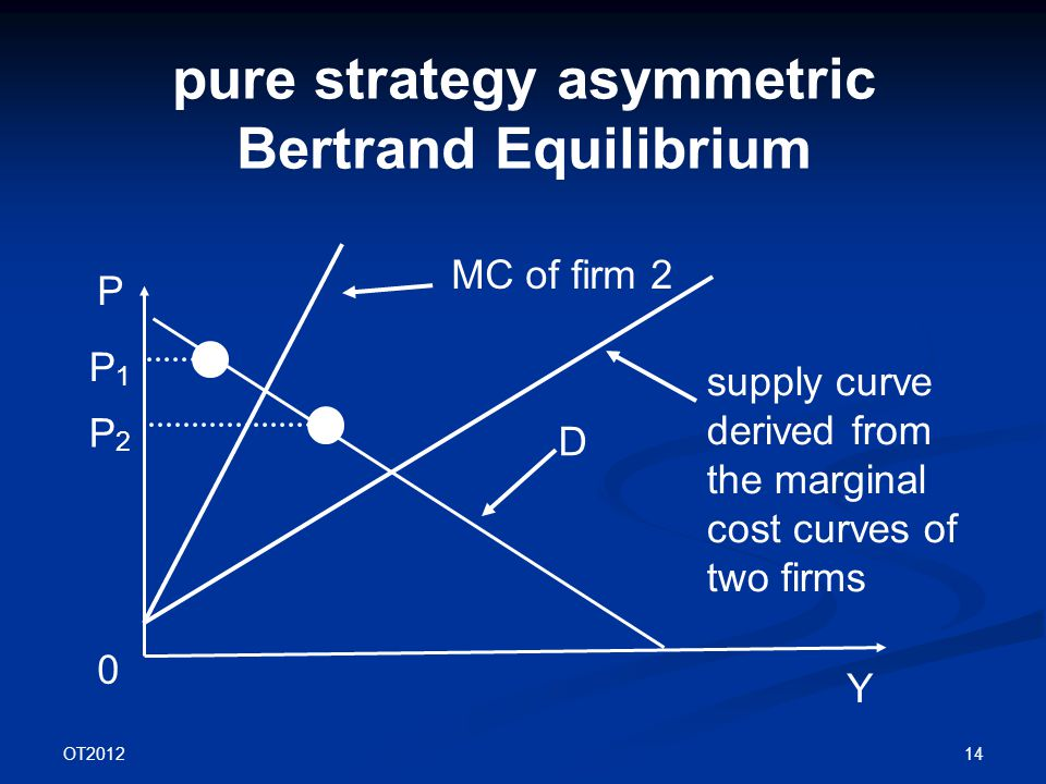 OT2012 14 pure strategy asymmetric Bertrand Equilibrium P Y D 0 supply curve derived from the marginal cost curves of two firms P1P1 P2P2 MC of firm 2