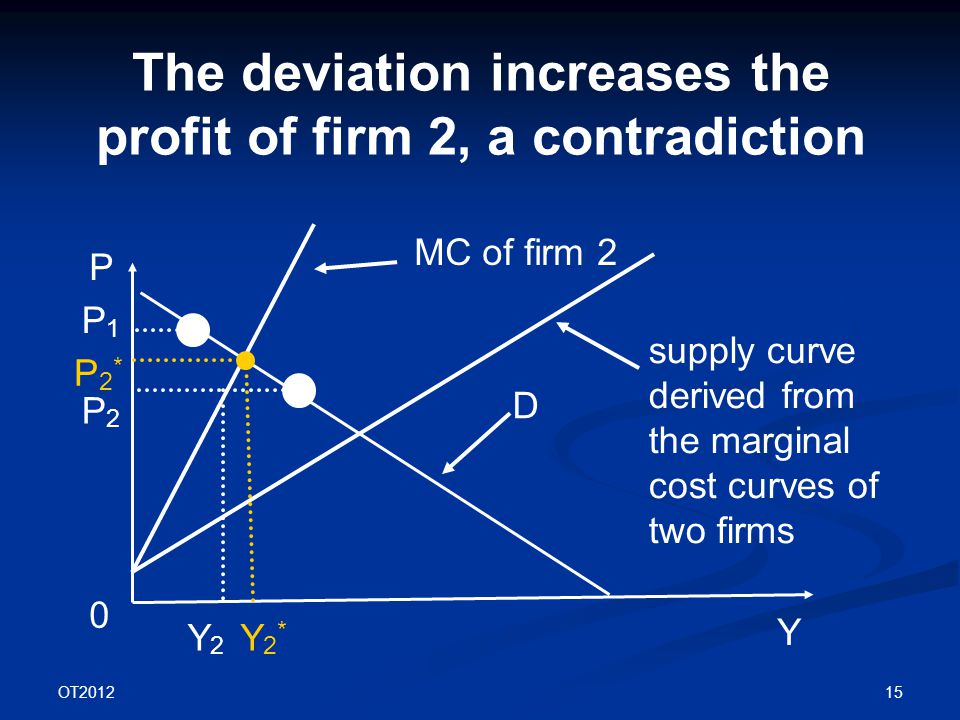 OT2012 15 The deviation increases the profit of firm 2, a contradiction P Y D 0 supply curve derived from the marginal cost curves of two firms P1P1 P2P2 MC of firm 2 Y2Y2 P2*P2* Y2*Y2*