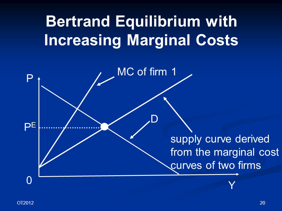 OT2012 20 Bertrand Equilibrium with Increasing Marginal Costs P Y D 0 supply curve derived from the marginal cost curves of two firms MC of firm 1 PEPE