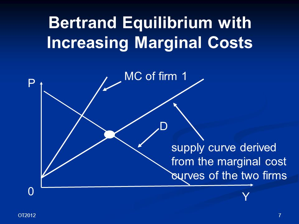 OT2012 7 Bertrand Equilibrium with Increasing Marginal Costs P Y D 0 supply curve derived from the marginal cost curves of the two firms MC of firm 1