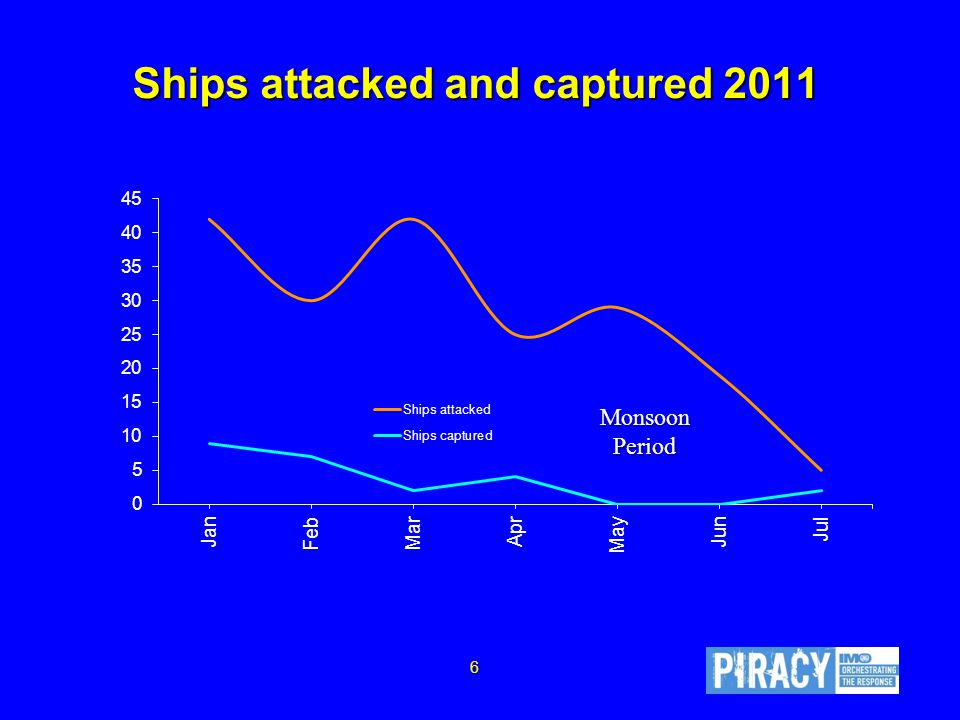 Ships attacked and captured 2011 Monsoon Period 6