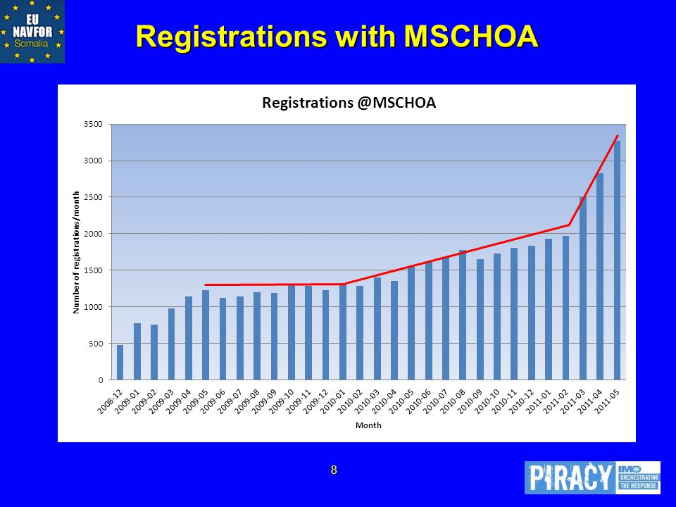 Registrations with MSCHOA 8