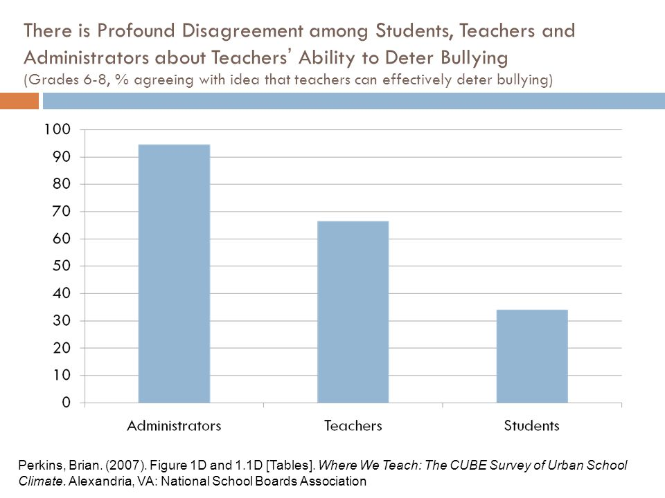 There is Profound Disagreement among Students, Teachers and Administrators about Teachers' Ability to Deter Bullying (Grades 6-8, % agreeing with idea that teachers can effectively deter bullying) Perkins, Brian.