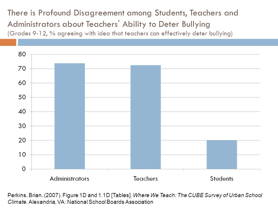 There is Profound Disagreement among Students, Teachers and Administrators about Teachers' Ability to Deter Bullying (Grades 9-12, % agreeing with idea that teachers can effectively deter bullying) Perkins, Brian.