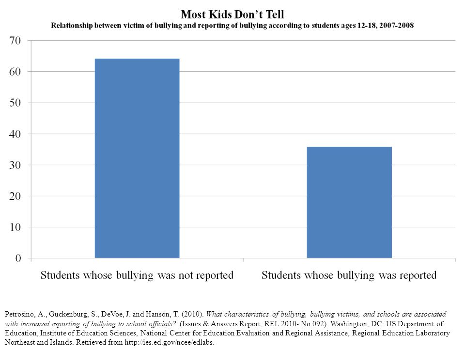 Petrosino, A., Guckenburg, S., DeVoe, J. and Hanson, T. (2010). What characteristics of bullying, bullying victims, and schools are associated with in
