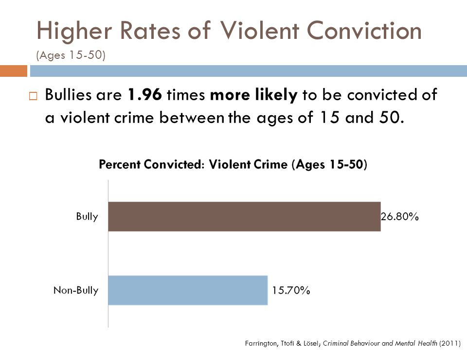 Higher Rates of Violent Conviction (Ages 15-50)  Bullies are 1.96 times more likely to be convicted of a violent crime between the ages of 15 and 50.