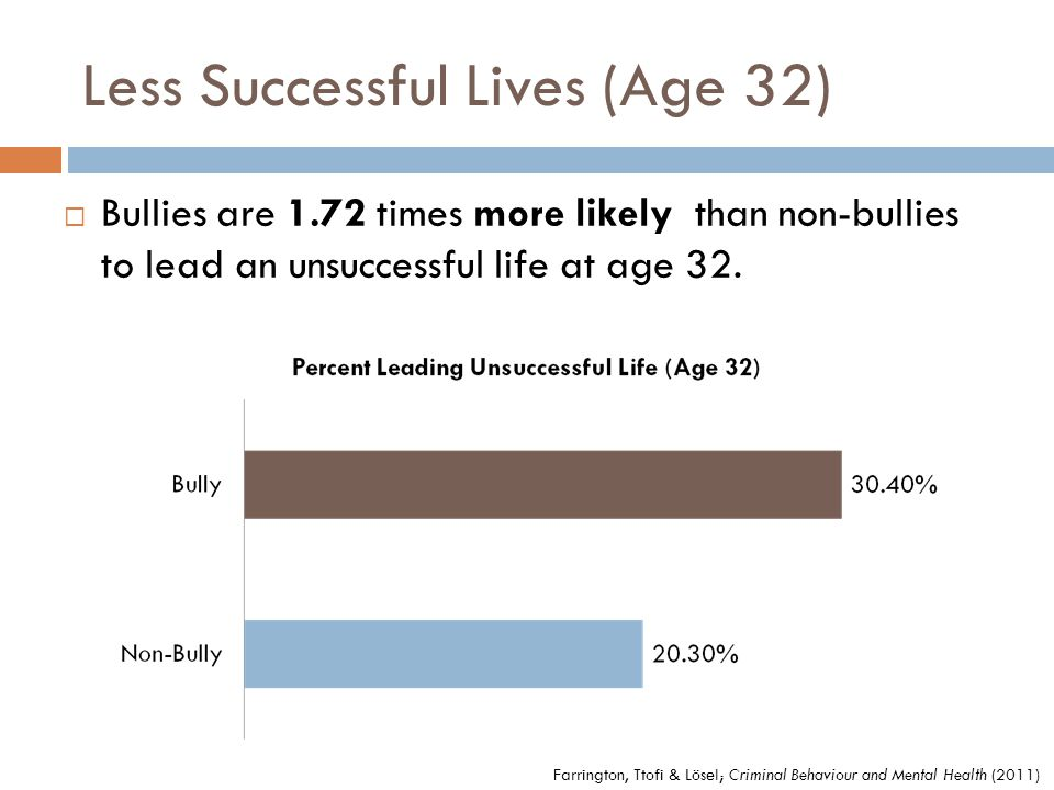 Less Successful Lives (Age 32)  Bullies are 1.72 times more likely than non-bullies to lead an unsuccessful life at age 32.