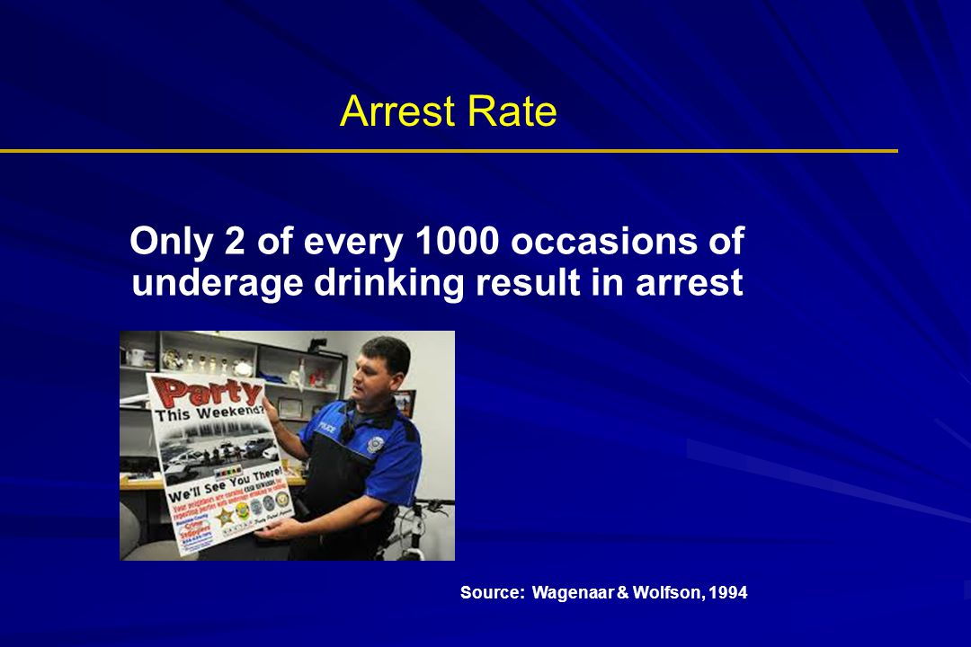 Arrest Rate Source: Wagenaar & Wolfson, 1994 Only 2 of every 1000 occasions of underage drinking result in arrest
