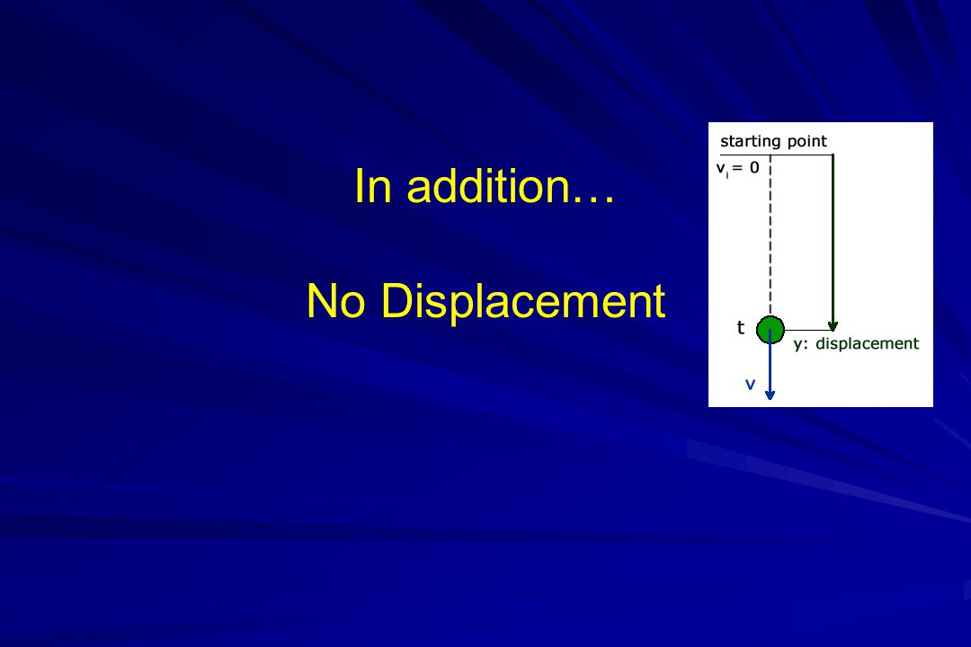 In addition… No Displacement
