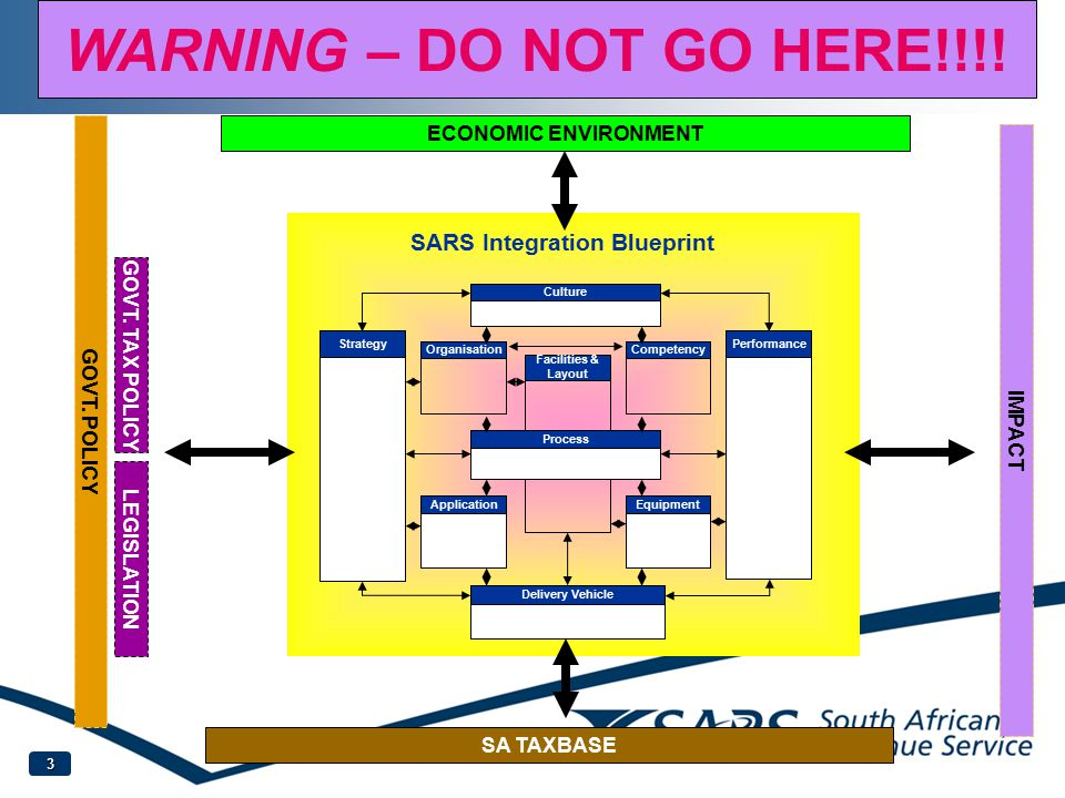 4 Performance The arrangement of tasks / activities within the organisation Process Staff Facilities & Layout Organisation The key elements and structure of the organisation All competencies related to the process in terms of knowledge, skills, professional qualities All facilities to support Architecture I.e.