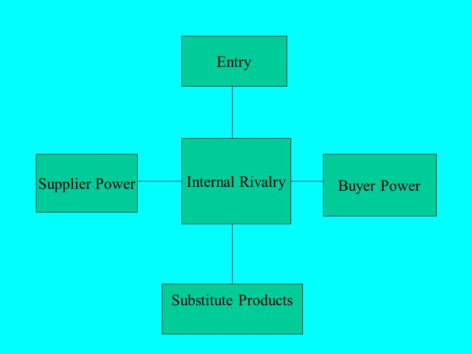 Entry Supplier Power Substitute Products Buyer Power Internal Rivalry