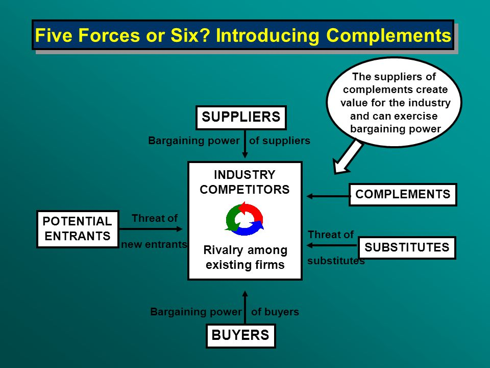 SUPPLIERS POTENTIAL ENTRANTS SUBSTITUTES BUYERS INDUSTRY COMPETITORS Rivalry among existing firms Bargaining power of suppliers Bargaining power of bu