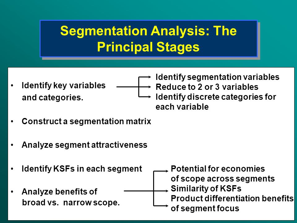 Segmentation Analysis: The Principal Stages Identify key variables and categories. Construct a segmentation matrix Analyze segment attractiveness Iden