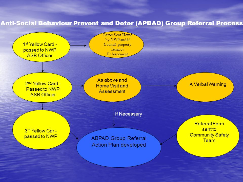 ABPAD Group Referral Action Plan developed 1 st Yellow Card - passed to NWP ASB Officer 2 nd Yellow Card - Passed to NWP ASB Officer 3 rd Yellow Car - passed to NWP Letter Sent Home by NWP and if Council property Tenancy Enforcement As above and Home Visit and Assessment Referral Form sent to Community Safety Team A Verbal Warning If Necessary Anti-Social Behaviour Prevent and Deter (APBAD) Group Referral Process
