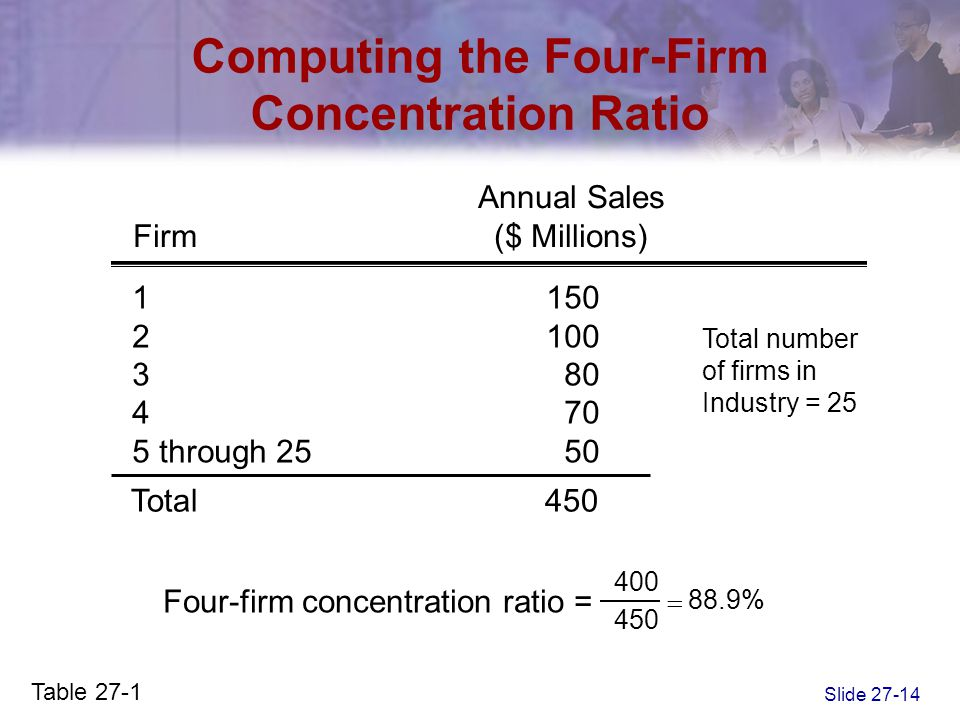 Slide 27-14 Computing the Four-Firm Concentration Ratio Annual Sales Firm($ Millions) 1150 2100 380 470 5 through 2550 Total450 Total number of firms
