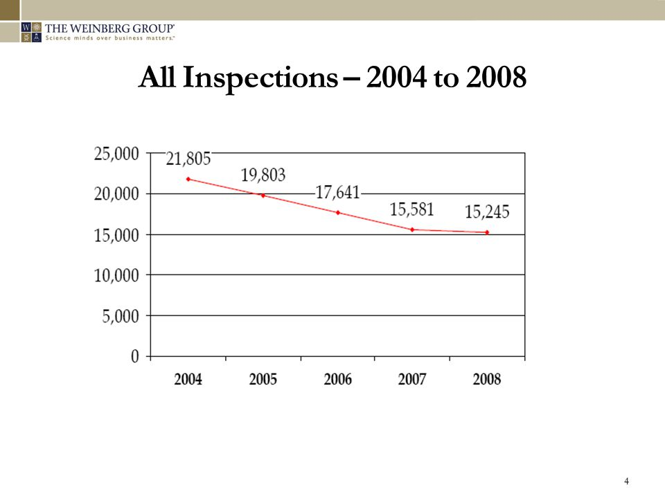 All Inspections – 2004 to 2008 4