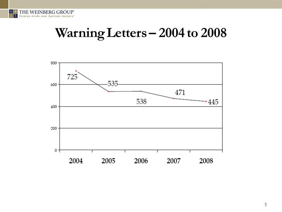 Warning Letters – 2004 to 2008 5
