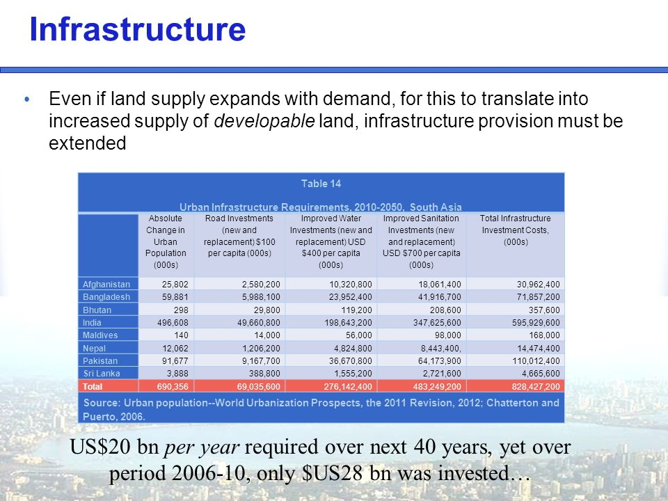 Infrastructure Even if land supply expands with demand, for this to translate into increased supply of developable land, infrastructure provision must be extended Table 14 Urban Infrastructure Requirements, 2010-2050, South Asia Absolute Change in Urban Population (000s) Road Investments (new and replacement) $100 per capita (000s) Improved Water Investments (new and replacement) USD $400 per capita (000s) Improved Sanitation Investments (new and replacement) USD $700 per capita (000s) Total Infrastructure Investment Costs, (000s) Afghanistan25,802 2,580,200 10,320,800 18,061,400 30,962,400 Bangladesh59,881 5,988,100 23,952,400 41,916,700 71,857,200 Bhutan298 29,800 119,200 208,600 357,600 India496,608 49,660,800 198,643,200 347,625,600 595,929,600 Maldives140 14,000 56,000 98,000 168,000 Nepal12,062 1,206,200 4,824,800 8,443,400, 14,474,400 Pakistan91,677 9,167,700 36,670,800 64,173,900 110,012,400 Sri Lanka3,888 388,800 1,555,200 2,721,600 4,665,600 Total690,356 69,035,600 276,142,400 483,249,200 828,427,200 Source: Urban population--World Urbanization Prospects, the 2011 Revision, 2012; Chatterton and Puerto, 2006.
