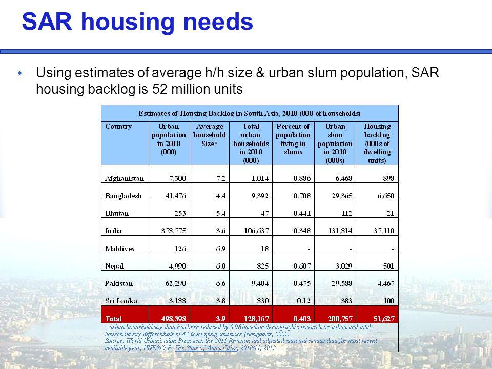 SAR housing needs Using estimates of average h/h size & urban slum population, SAR housing backlog is 52 million units