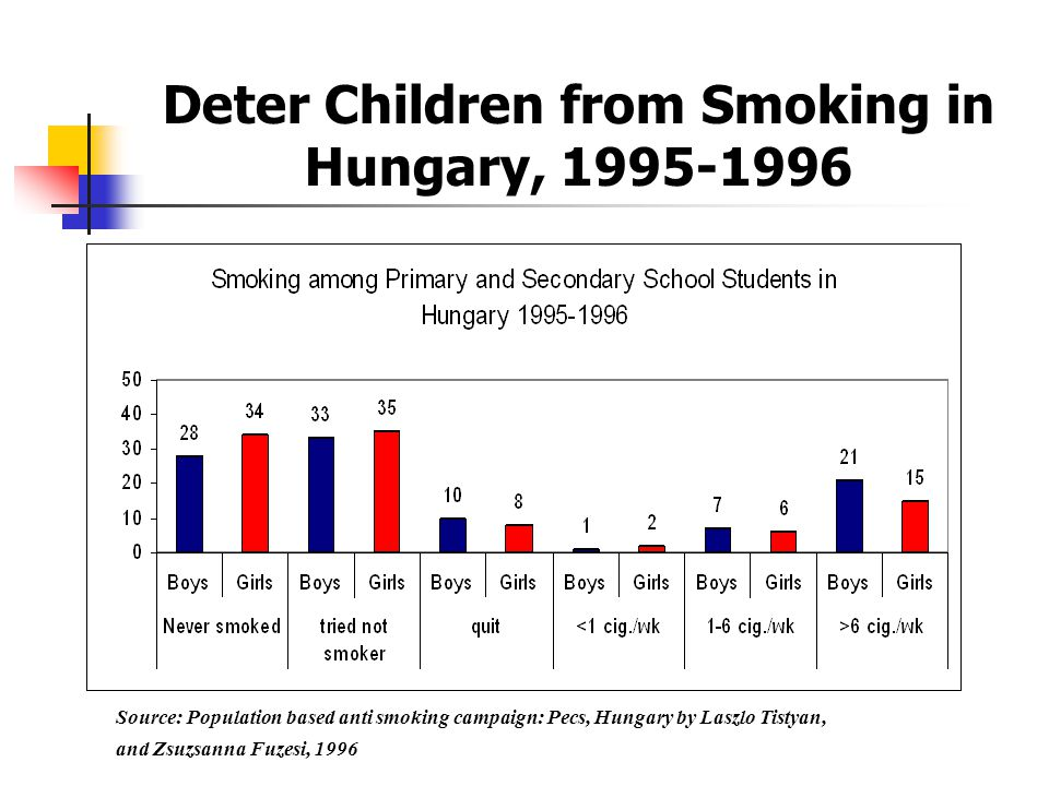 Deter Children from Smoking: Evidence from ECA countries