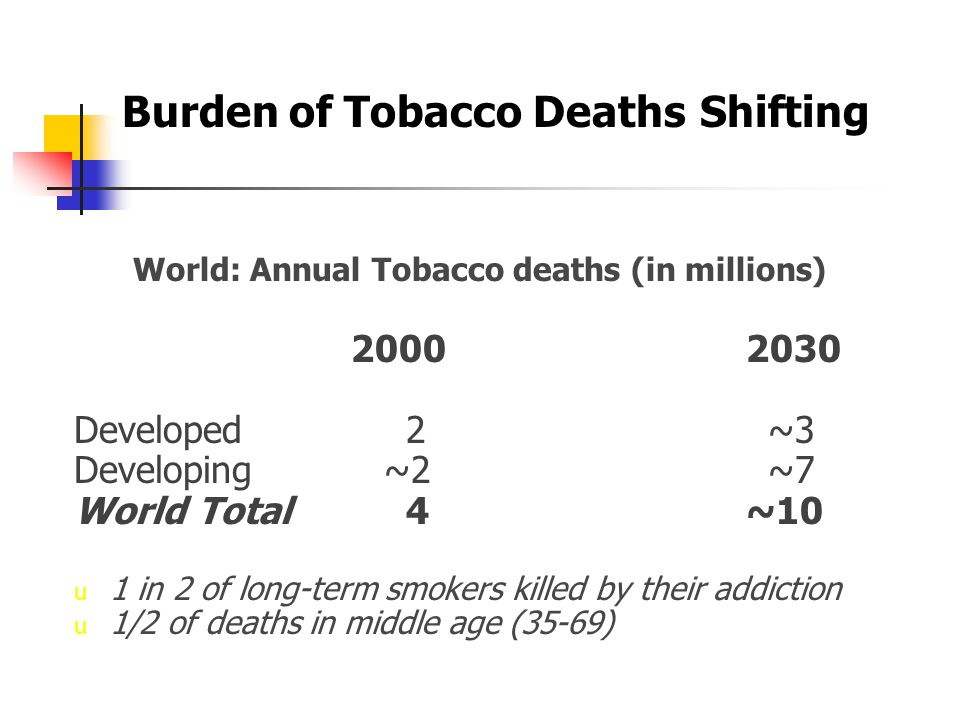 1.1 Billion Smokers Worldwide (1990-1995 estimate, million) Males FemalesTotal Developed 200100 300 Developing 700100 800 World 900 200 1.1 Bil.