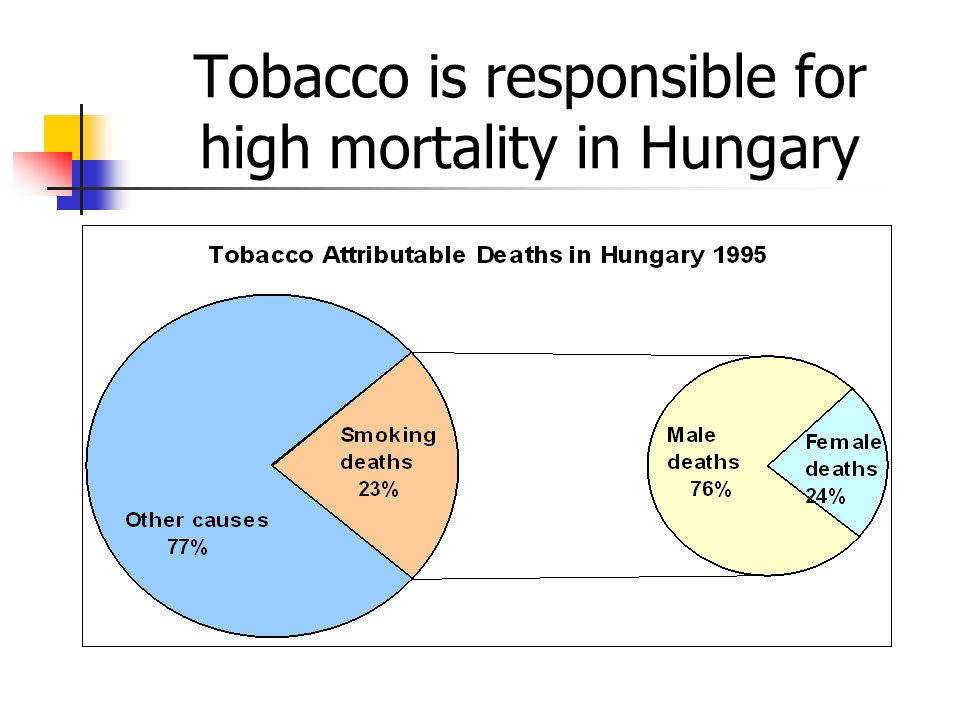 Tobacco attributed deaths have risen sharply and consistently for four decades in Hungary