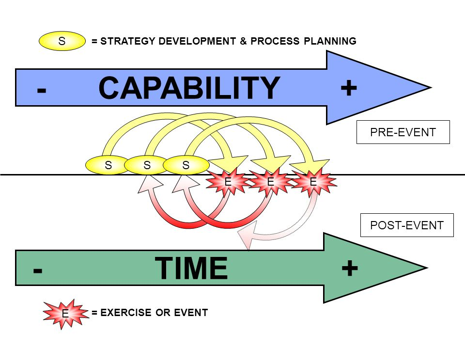 S E S EE S - TIME + - CAPABILITY + S E = STRATEGY DEVELOPMENT & PROCESS PLANNING = EXERCISE OR EVENT PRE-EVENT POST-EVENT