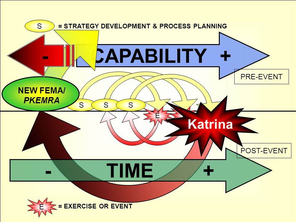 S E S E Katrina S - TIME + CAPABILITY + S E = EXERCISE OR EVENT PRE-EVENT POST-EVENT NEW FEMA/ PKEMRA = STRATEGY DEVELOPMENT & PROCESS PLANNING -