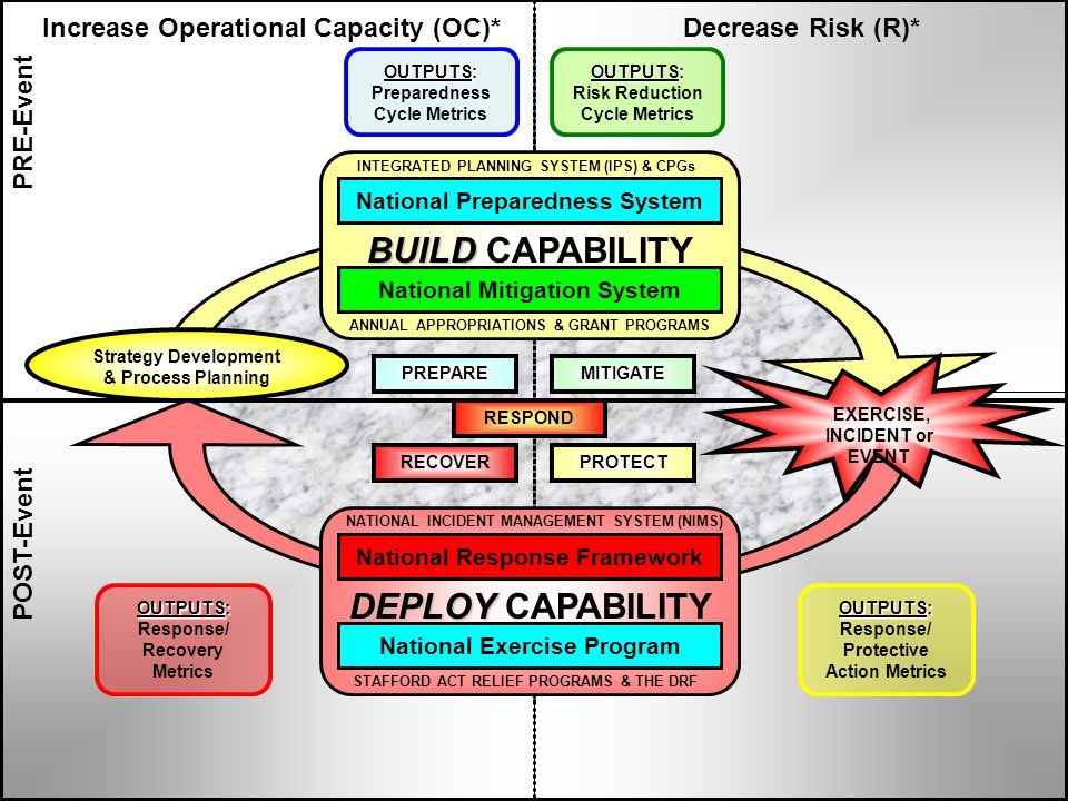 PRE-Event POST-Event Increase Operational Capacity (OC)*Decrease Risk (R)* OUTPUTS: Risk Reduction Cycle Metrics MITIGATEPREPARE RECOVERPROTECT RESPON