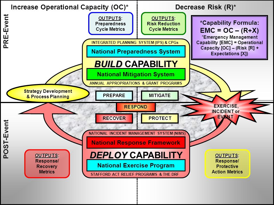 PRE-Event POST-Event Increase Operational Capacity (OC)*Decrease Risk (R)* OUTPUTS: Risk Reduction Cycle Metrics MITIGATEPREPARE RECOVERPROTECT *Capability Formula: EMC = OC – (R+X) *Emergency Management Capability [EMC] = Operational Capacity [OC] – (Risk [R] + Expectations [X]) RESPOND EXERCISE, INCIDENT or EVENT OUTPUTS: Preparedness Cycle Metrics Strategy Development & Process Planning INTEGRATED PLANNING SYSTEM (IPS) & CPGs ANNUAL APPROPRIATIONS & GRANT PROGRAMS National Preparedness System National Mitigation System NATIONAL INCIDENT MANAGEMENT SYSTEM (NIMS) STAFFORD ACT RELIEF PROGRAMS & THE DRF National Response Framework National Exercise Program DEPLOY DEPLOY CAPABILITY BUILD BUILD CAPABILITY OUTPUTS: Response/ Recovery Metrics OUTPUTS: Response/ Protective Action Metrics