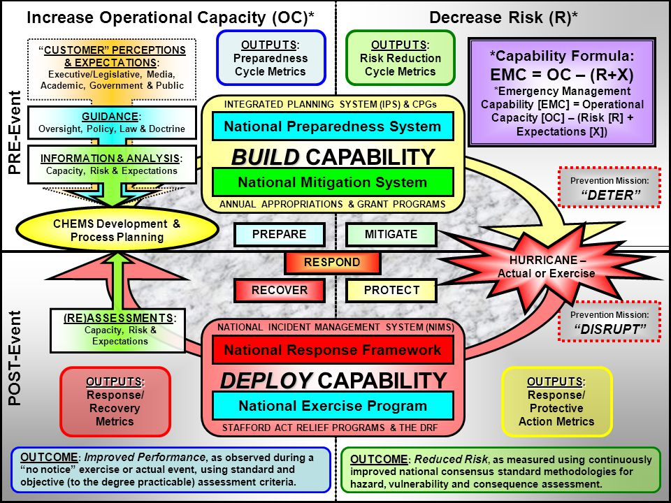 PRE-Event POST-Event Increase Operational Capacity (OC)*Decrease Risk (R)* OUTPUTS: Risk Reduction Cycle Metrics MITIGATEPREPARE RECOVERPROTECT Prevention Mission: DETER Prevention Mission: DISRUPT *Capability Formula: EMC = OC – (R+X) *Emergency Management Capability [EMC] = Operational Capacity [OC] – (Risk [R] + Expectations [X]) RESPOND HURRICANE – Actual or Exercise OUTPUTS: Preparedness Cycle Metrics CHEMS Development & Process Planning CUSTOMER PERCEPTIONS & EXPECTATIONS: Executive/Legislative, Media, Academic, Government & Public GUIDANCE: Oversight, Policy, Law & Doctrine INFORMATION & ANALYSIS: Capacity, Risk & Expectations INTEGRATED PLANNING SYSTEM (IPS) & CPGs ANNUAL APPROPRIATIONS & GRANT PROGRAMS National Preparedness System National Mitigation System NATIONAL INCIDENT MANAGEMENT SYSTEM (NIMS) STAFFORD ACT RELIEF PROGRAMS & THE DRF National Response Framework National Exercise Program (RE)ASSESSMENTS: Capacity, Risk & Expectations DEPLOY DEPLOY CAPABILITY BUILD BUILD CAPABILITY OUTCOME OUTCOME : Improved Performance, as observed during a no notice exercise or actual event, using standard and objective (to the degree practicable) assessment criteria.