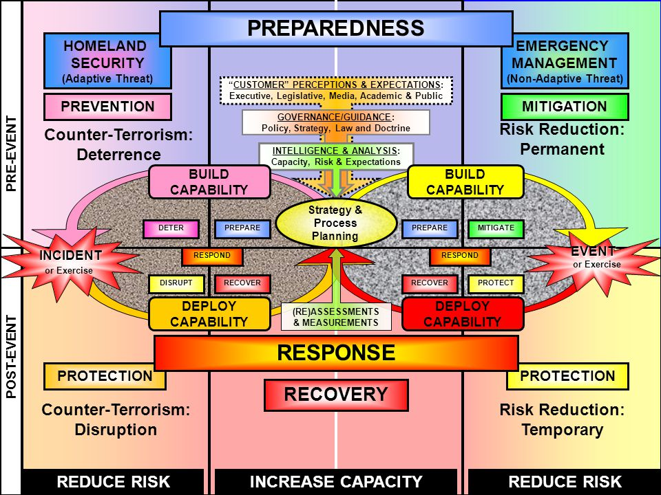 DEPLOY CAPABILITY EMERGENCY MANAGEMENT (Non-Adaptive Threat) HOMELAND SECURITY (Adaptive Threat) PRE-EVENT POST-EVENT REDUCE RISKINCREASE CAPACITYREDUCE RISK PREVENTIONMITIGATION EVENT or Exercise RESPOND PREPAREMITIGATE PROTECTRECOVER DETERPREPARE DISRUPTRECOVER RESPOND DEPLOY CAPABILITY INCIDENT or Exercise Risk Reduction: Permanent Risk Reduction: Temporary Counter-Terrorism: Deterrence Counter-Terrorism: Disruption PREPAREDNESS RECOVERY CUSTOMER PERCEPTIONS & EXPECTATIONS: Executive, Legislative, Media, Academic & Public GOVERNANCE/GUIDANCE: Policy, Strategy, Law and Doctrine INTELLIGENCE & ANALYSIS: Capacity, Risk & Expectations PROTECTION (RE)ASSESSMENTS & MEASUREMENTS Strategy & Process Planning RESPONSE BUILD CAPABILITY