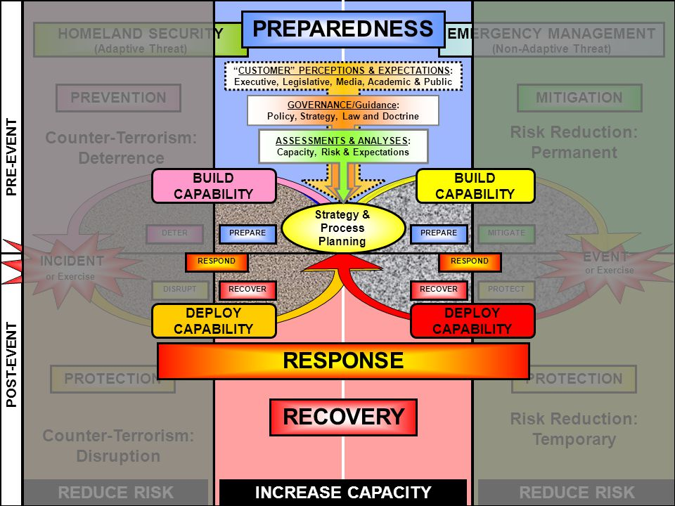 EMERGENCY MANAGEMENT (Non-Adaptive Threat) HOMELAND SECURITY (Adaptive Threat) PRE-EVENT POST-EVENT REDUCE RISKINCREASE CAPACITYREDUCE RISK PREVENTIONMITIGATION EVENT or Exercise PREPAREMITIGATE PROTECTRECOVER DETERPREPARE DISRUPTRECOVER INCIDENT or Exercise Risk Reduction: Permanent Risk Reduction: Temporary Counter-Terrorism: Deterrence Counter-Terrorism: Disruption PREPAREDNESS RECOVERY CUSTOMER PERCEPTIONS & EXPECTATIONS: Executive, Legislative, Media, Academic & Public Strategy & Process Planning GOVERNANCE/Guidance: Policy, Strategy, Law and Doctrine ASSESSMENTS & ANALYSES: Capacity, Risk & Expectations PROTECTION DEPLOY CAPABILITY BUILD CAPABILITY RESPOND BUILD CAPABILITY RESPONSE DEPLOY CAPABILITY