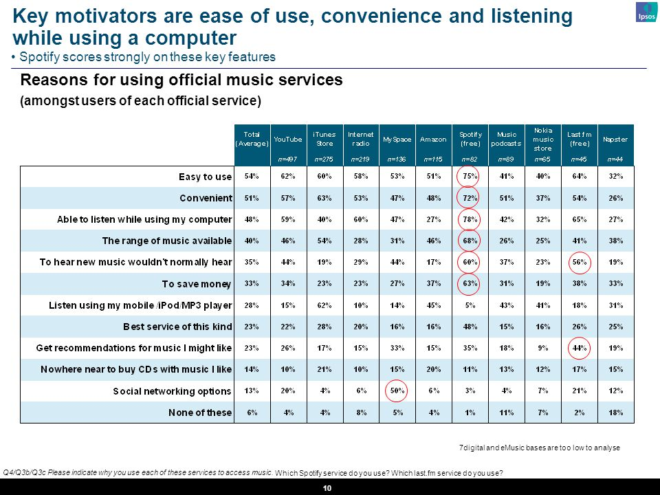 10 Q4/Q3b/Q3c Please indicate why you use each of these services to access music.