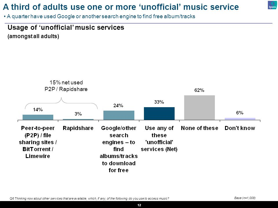 12 Q6 Thinking now about other services that are available, which, if any, of the following do you use to access music? 15% net used P2P / Rapidshare